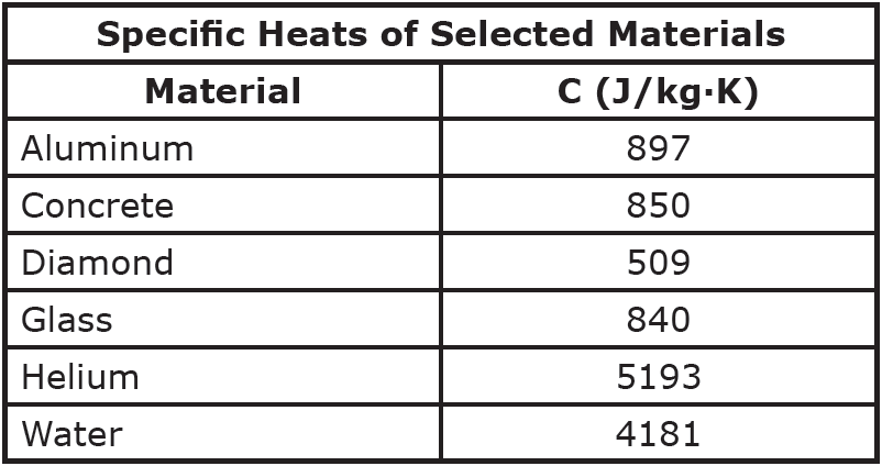 Opinions on specific heat capacity