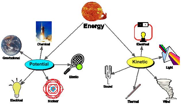 Schematic Circuit Types