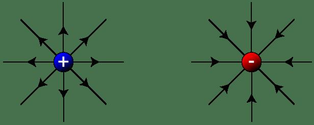 Regents Physics Electrostatics