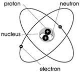 Regents Physics The Standard Model