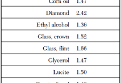Index Of Refraction Table