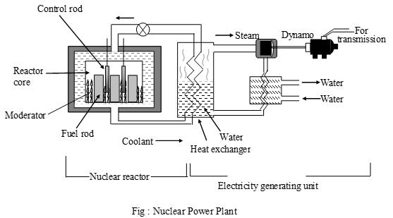 nuclear power plant line diagram