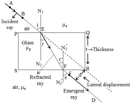 Refraction through a rectangular glass slab?resize=462%2C362&ssl=1 explain refraction of light through a glass slab a plus topper