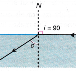 What do you mean by Total Internal Reflection?