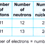 Uses of isotopes in Agriculture Archives - A Plus Topper