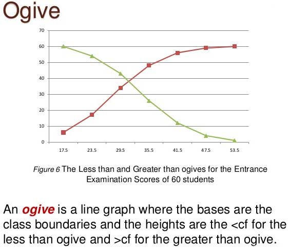What is cumulative frequency curve or the ogive in statistics a what is cumulative frequency curve or the ogive in statistics ccuart Gallery