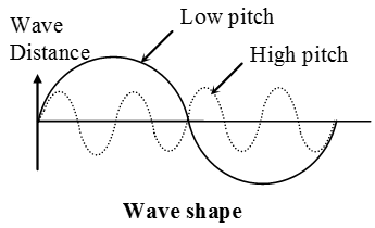 3 properties of sound waves