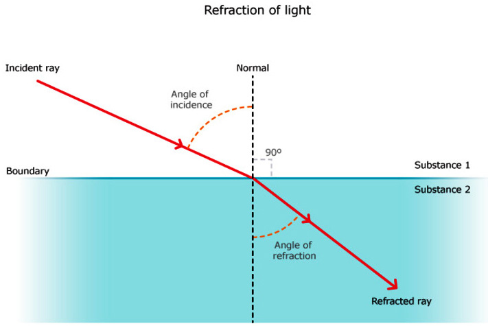 A Diagram Of Refracting Light - Wiring Diagram •