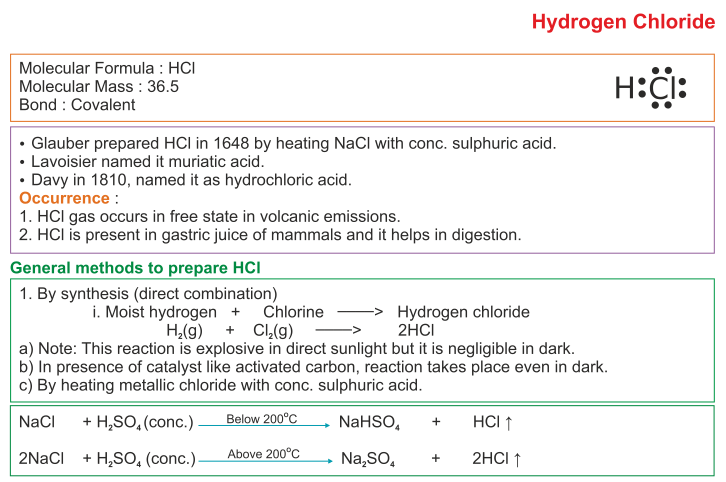 ICSE Solutions For Class 10 Chemistry Study Of Compounds