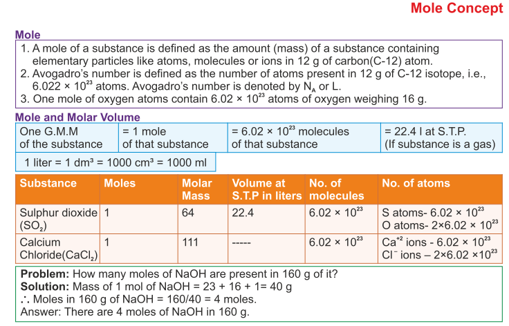 Icse Solutions For Class 10 Chemistry Mole Concept And