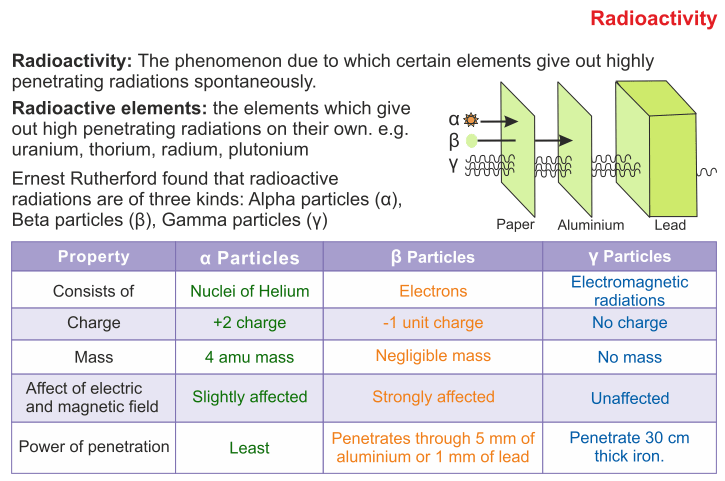 ICSE Solutions for Class 10 Physics - Thermionic Emission