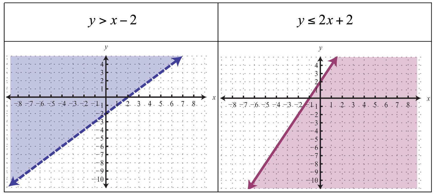 Math further Linear Equation In Standard Form moreover Linear Functions Equations together with Graph A Linear Equation likewise Graphing Linear Inequalities In Two Variables Worksheet. on graphs of linear equations in two variable