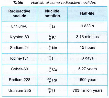 examples of radioactive elements