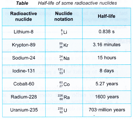 What is the half life of a radioactive element? - A Plus ...