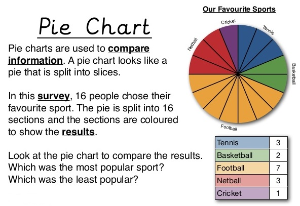 Pie Charts Rs Aggarwal Class  Solutions  Cbse Maths