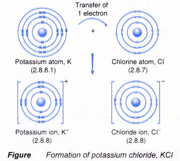 2. 2 chemical bonds – anatomy and physiology.