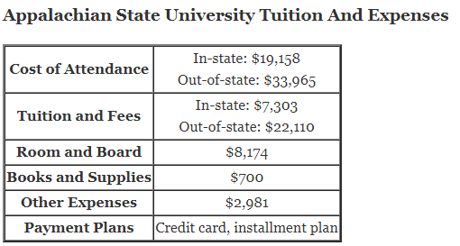 https://i0.wp.com/www.aplustopper.com/wp-content/uploads/2018/07/Appalachian-State-University-Tuition.png?resize=510%2C273&ssl=1