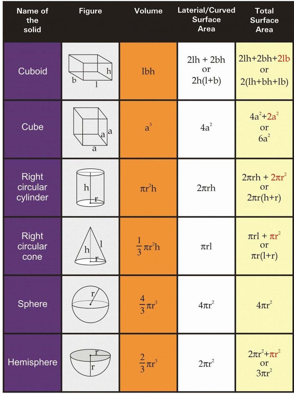 medium resolution of RS Aggarwal Solutions Class 10 Chapter 19 Volume and Surface Areas of  Solids - A Plus Topper