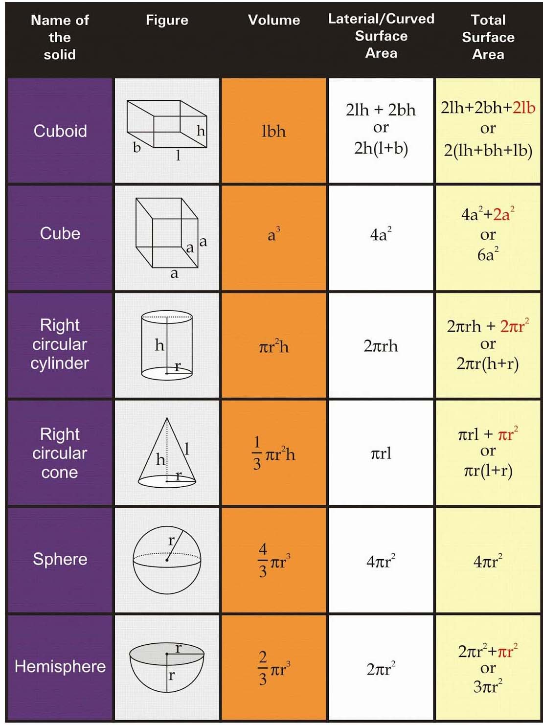 hight resolution of RS Aggarwal Solutions Class 10 Chapter 19 Volume and Surface Areas of  Solids - A Plus Topper