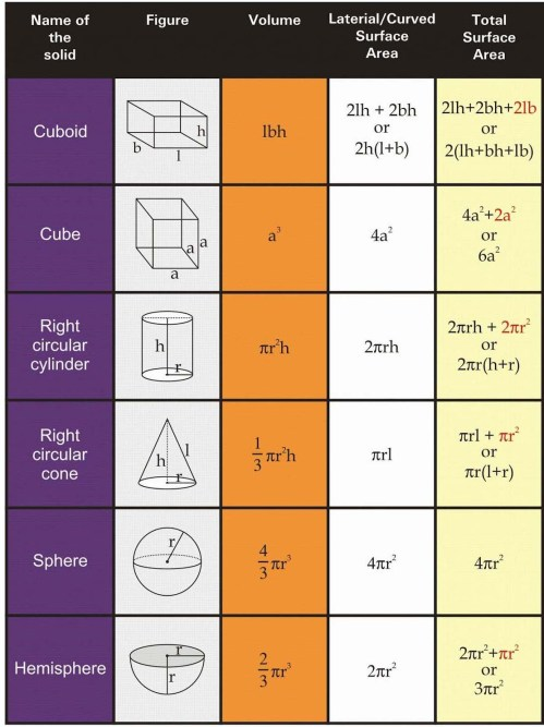 small resolution of RS Aggarwal Solutions Class 10 Chapter 19 Volume and Surface Areas of  Solids - A Plus Topper