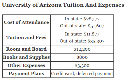https://i0.wp.com/www.aplustopper.com/wp-content/uploads/2018/07/University-of-Arizona-Tuition.png?resize=436%2C275&ssl=1