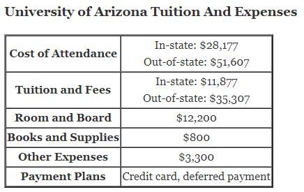 https://i0.wp.com/www.aplustopper.com/wp-content/uploads/2018/07/University-of-Arizona-Tuition.png?resize=436%2C275&ssl=1