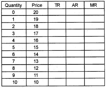 Plus Two Economics Model Question Papers Paper 1, 17