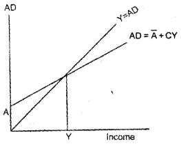 Plus Two Economics Model Question Papers Paper 1, 20