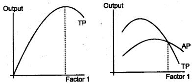 Plus Two Economics Model Question Papers Paper 1, 29