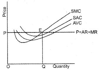 Plus Two Economics Model Question Papers Paper 1, 7