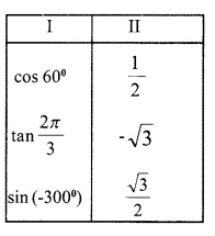 HSSlive Plus One Maths Chapter Wise Questions and Answers Chapter 3 Trigonometric Functions 6