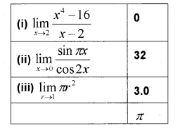 Plus One Maths Chapter Wise Previous Questions Chapter 13 Limits and Derivatives 45