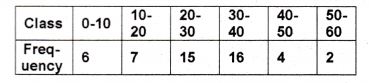Plus One Maths Chapter Wise Previous Questions Chapter 15 Statistics 30