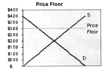 Plus Two Microeconomics Chapter Wise Previous Questions Chapter 5 Market Equilibrium 17