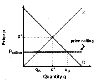 Plus Two Microeconomics Chapter Wise Previous Questions Chapter 5 Market Equilibrium 19
