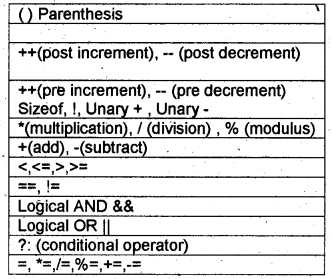 Plus One Computer Application Notes Chapter 6 Introduction to Programming 3