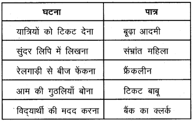 Plus One Hindi Textbook Answers Unit 3 Chapter 9 आनंद की फूलझडियाँ 1