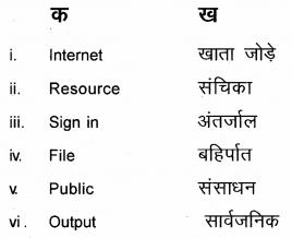 Plus One Hindi Textbook Answers Unit 4 Chapter 14 समय के साथ हम भी 2
