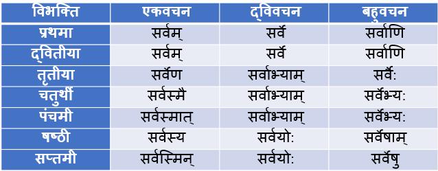 Sarv Napunsak Ling Shabd Roop In Sanskrit