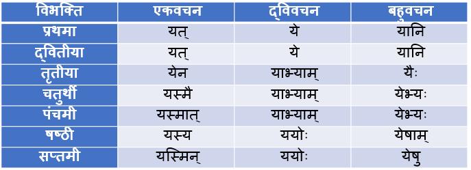 Yad Napunsak Ling Shabd Roop In Sanskrit