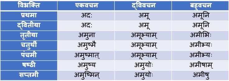 Adas Napunsak Ling Shabd Roop In Sanskrit