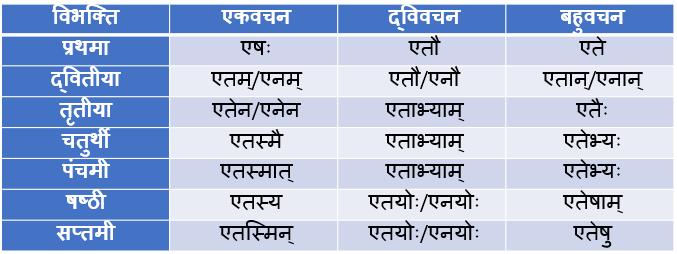 Etad/Etat Pulling Shabd Roop In Sanskrit