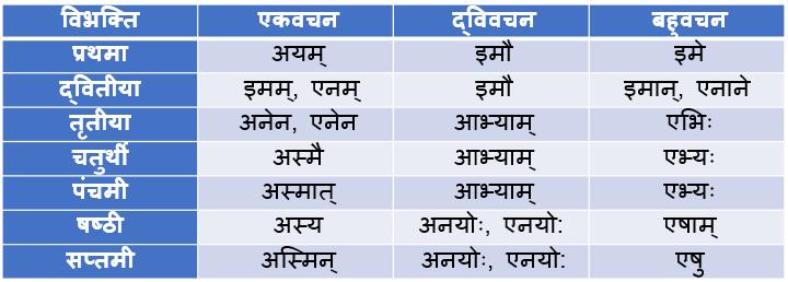 Idam Pulling Shabd Roop In Sanskrit