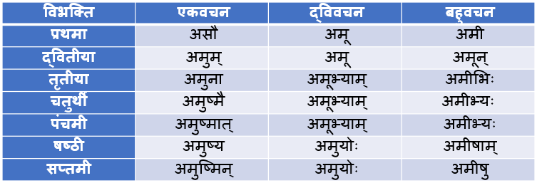 Adas Pulling Shabd Roop In Sanskrit