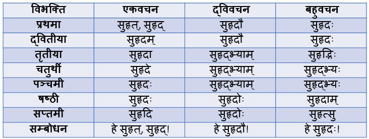 Suhrad Shabd Roop In Sanskrit