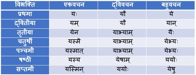 Yad Pulling Shabd Roop In Sanskrit