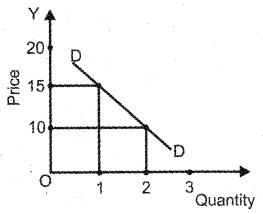 Plus Two Economics Previous Year Queation Paper March 2019, 6