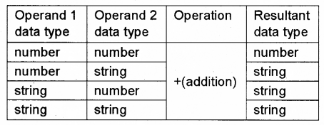 Plus Two Computer Application Notes Chapter 6 Client-Side Scripting Using Java Script 9
