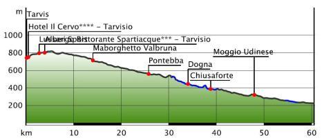Darstellung der Höhenmeter Tarvis-Resiutta. Pontebbana Radweg