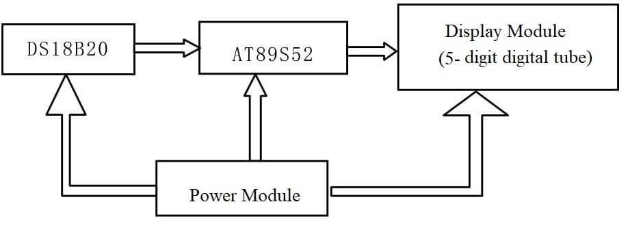 DS18B20 Digital Temperature Sensor (Example Analysis)